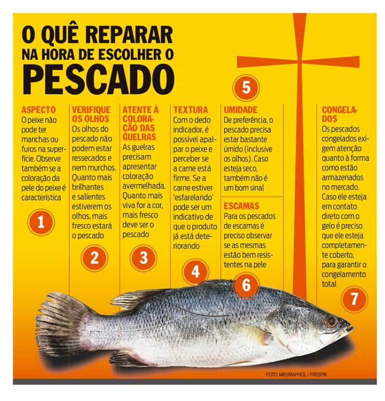 Os cuidados na compra do peixe na semana santa